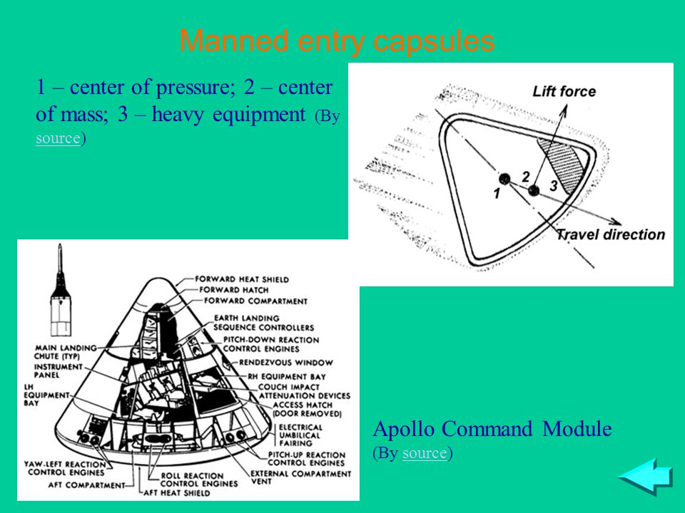 Manned entry capsules 1 – center of pressure; 2 – center of mass; 3 – heavy equipment (By source) Apollo Command Module (By source)