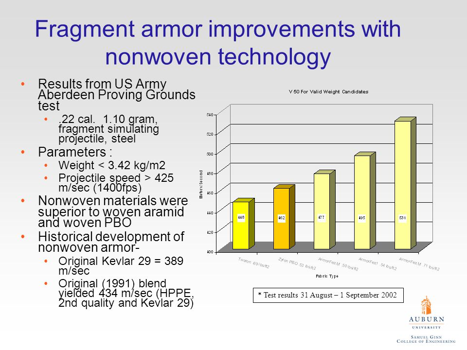 Fragment armor improvements with nonwoven technology