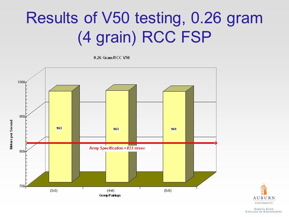 Results of V50 testing, 0.26 gram (4 grain) RCC FSP