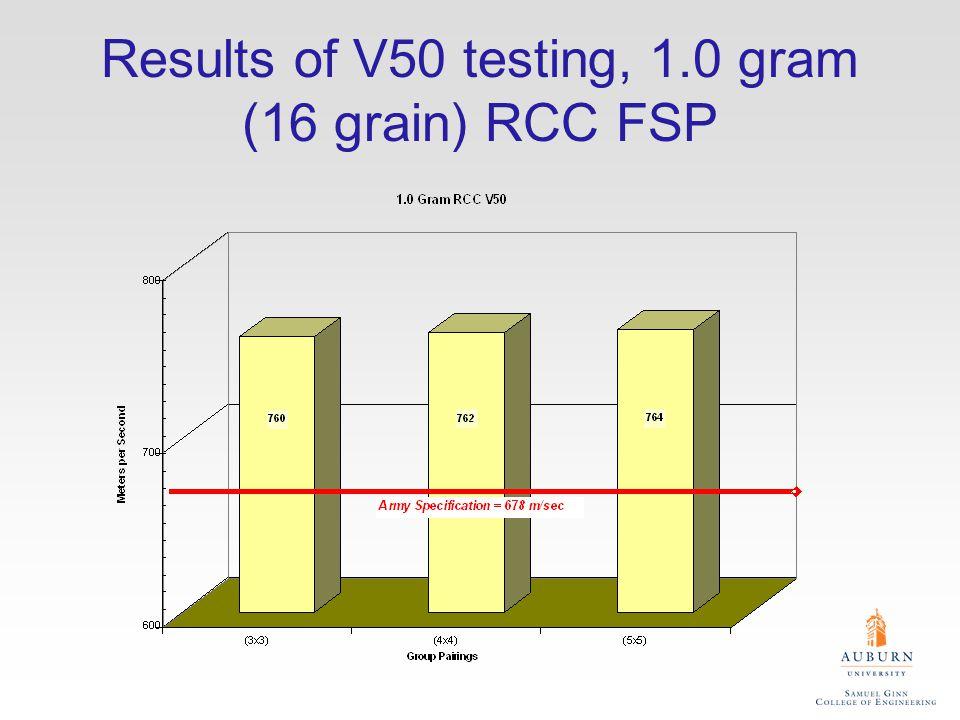 Results of V50 testing, 1.0 gram (16 grain) RCC FSP