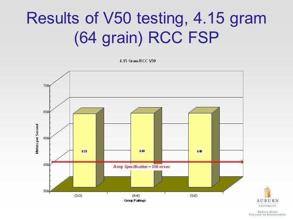 Results of V50 testing, 4.15 gram (64 grain) RCC FSP