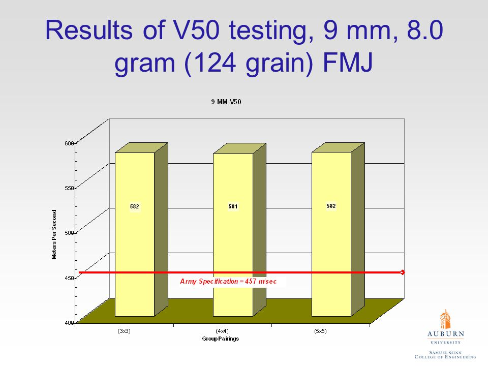 Results of V50 testing, 9 mm, 8.0 gram (124 grain) FMJ
