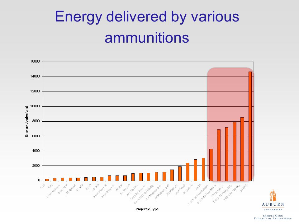 Energy delivered by various ammunitions