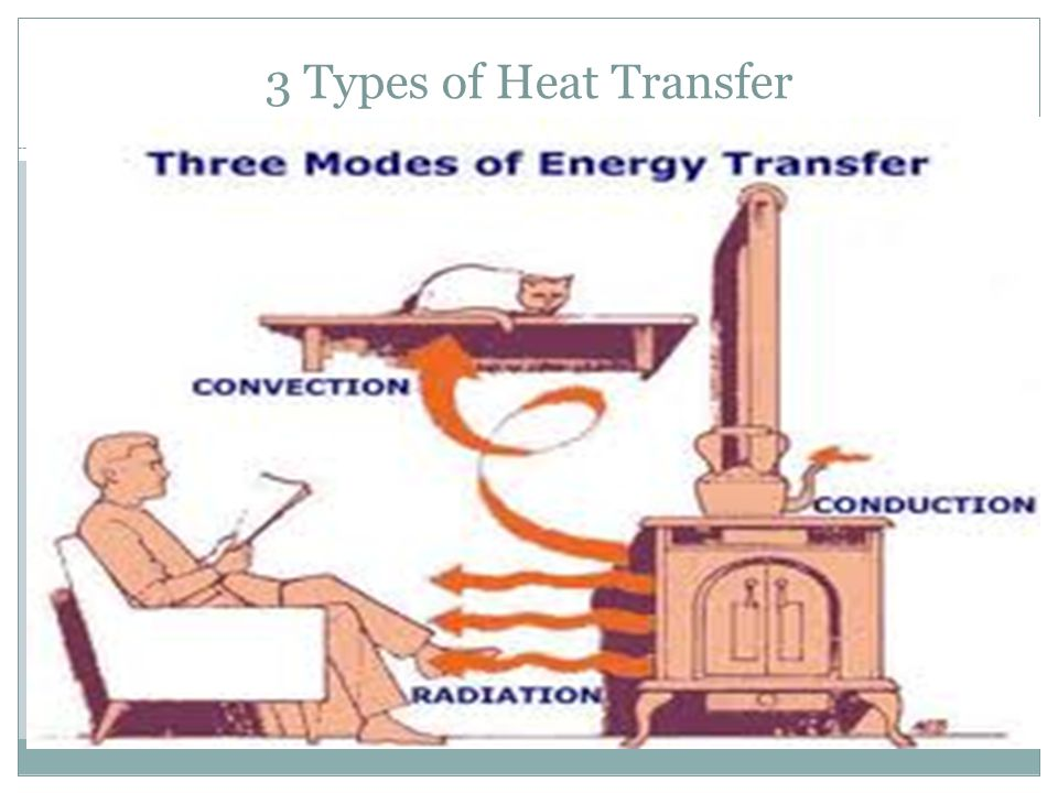 3 Types of Heat Transfer