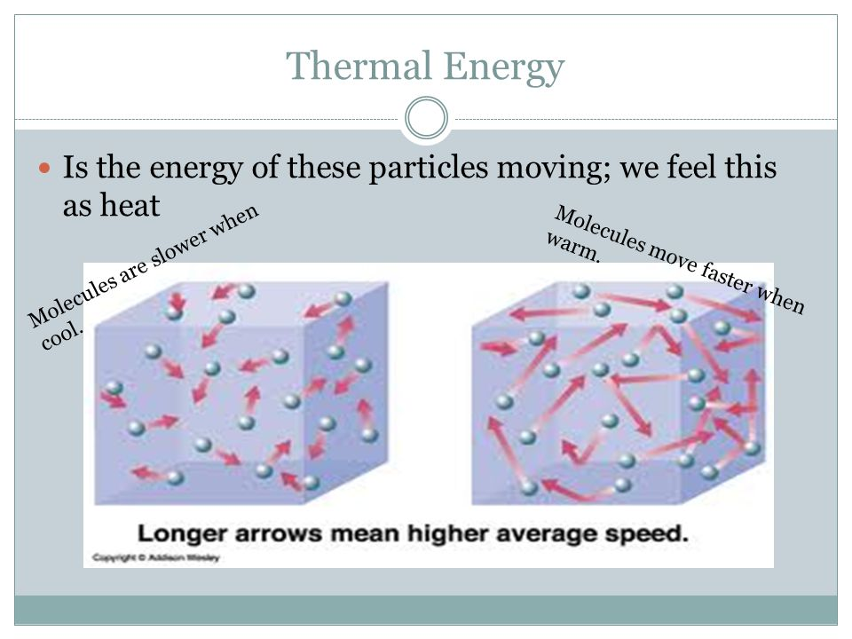 Thermal Energy Is the energy of these particles moving; we feel this as heat. Molecules are slower when cool.