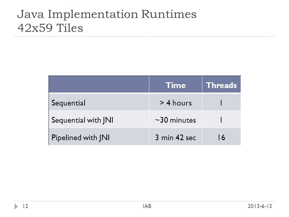 Java Implementation Runtimes 42x59 Tiles