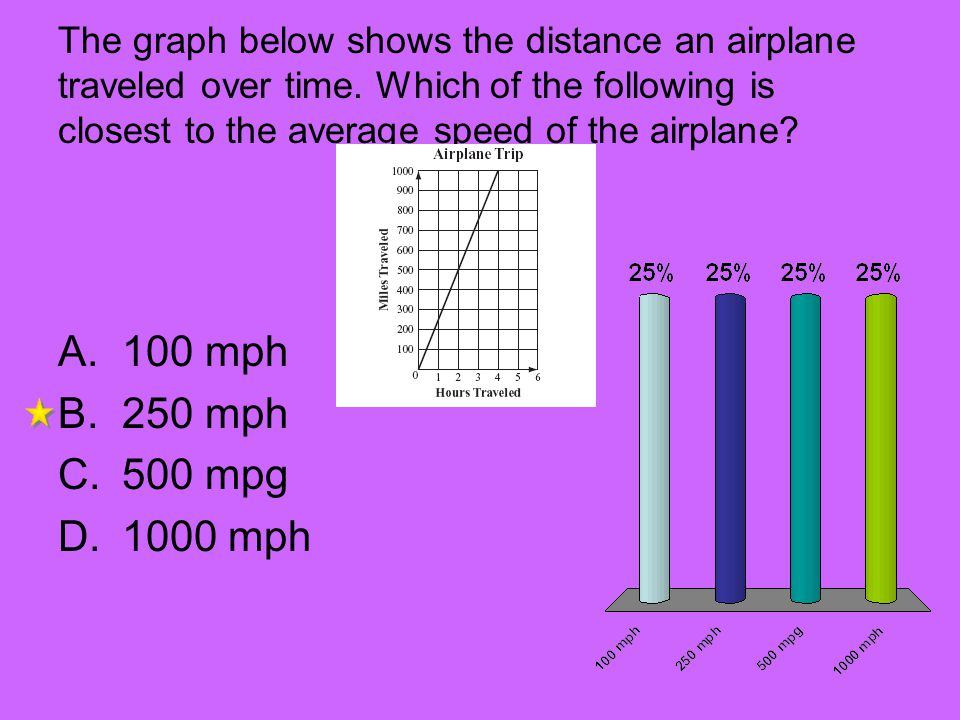 The graph below shows the distance an airplane traveled over time