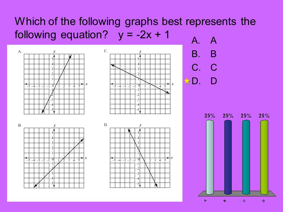 Which of the following graphs best represents the following equation
