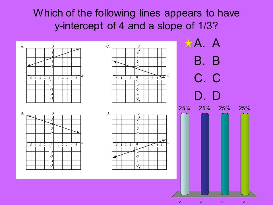 Which of the following lines appears to have y-intercept of 4 and a slope of 1/3