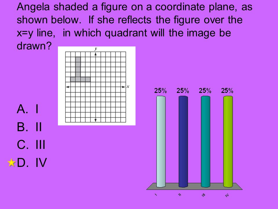 Angela shaded a figure on a coordinate plane, as shown below