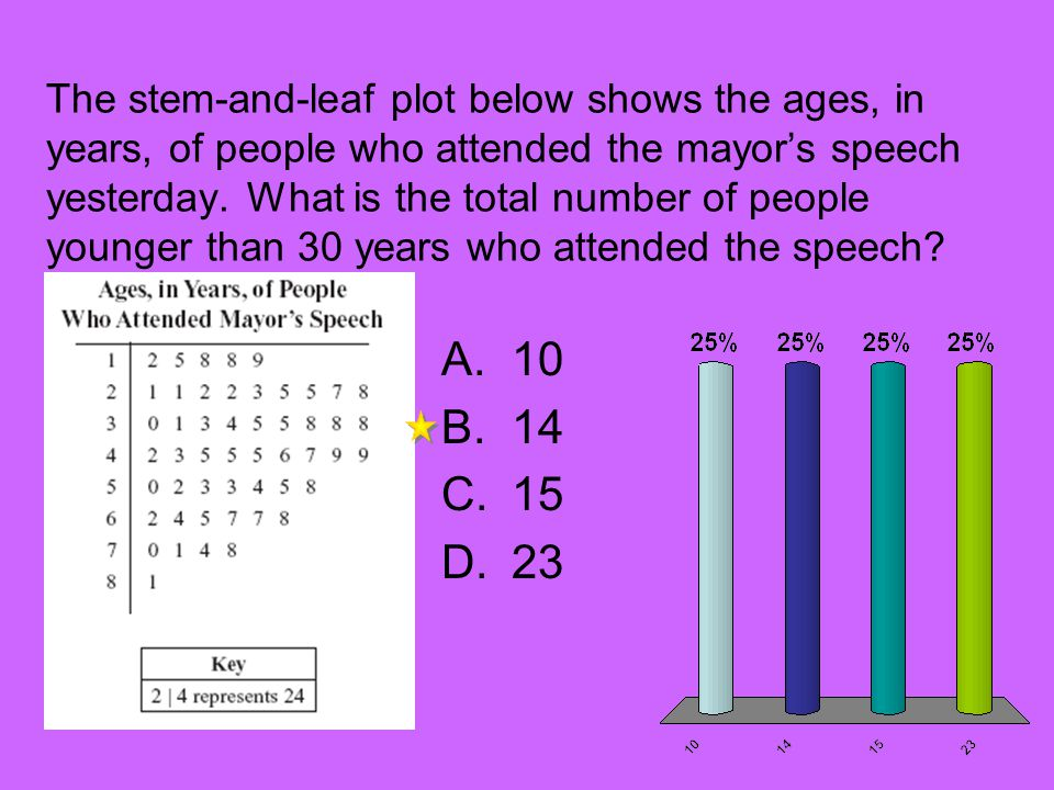 The stem-and-leaf plot below shows the ages, in years, of people who attended the mayor's speech yesterday. What is the total number of people younger than 30 years who attended the speech