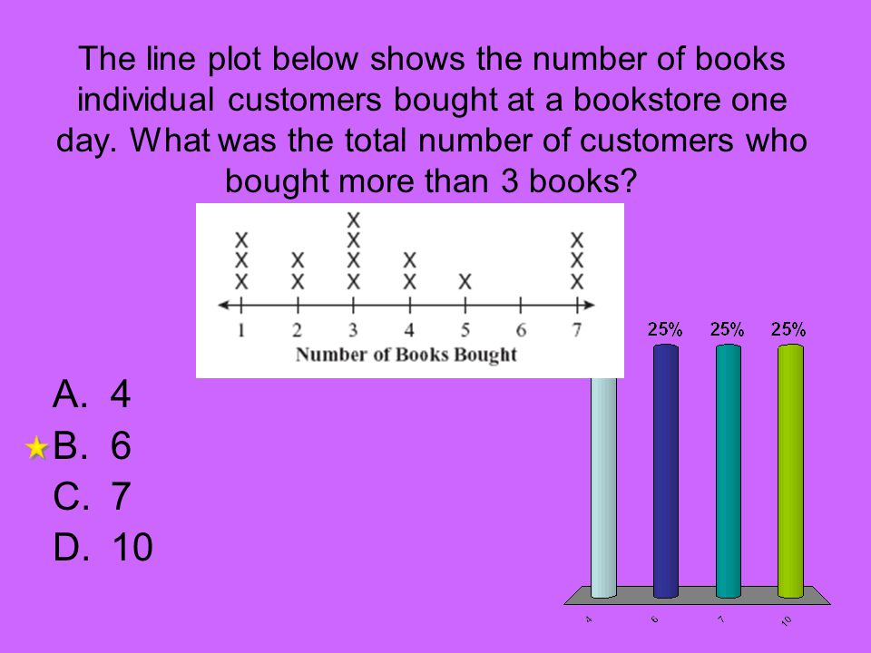 The line plot below shows the number of books individual customers bought at a bookstore one day. What was the total number of customers who bought more than 3 books