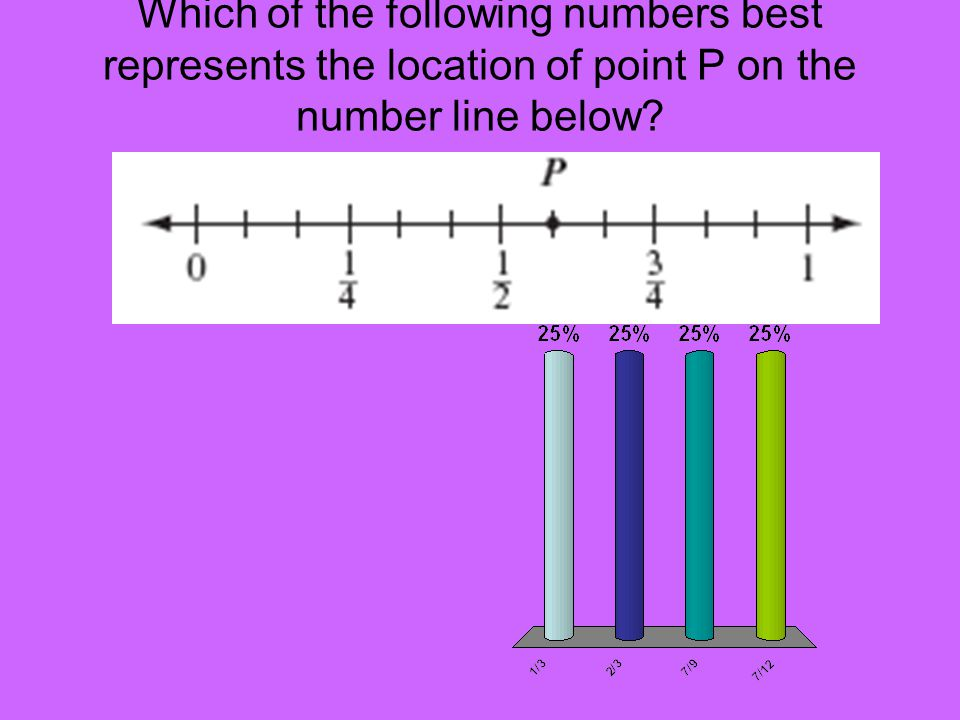 Which of the following numbers best represents the location of point P on the number line below