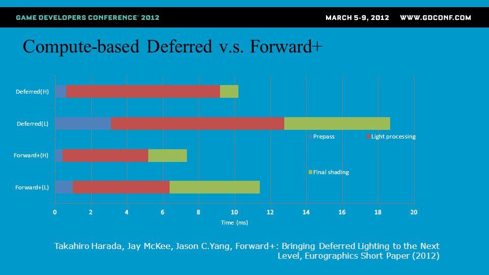 Compute-based Deferred v.s. Forward+