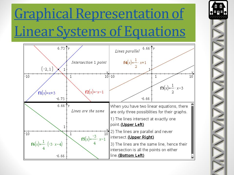 Graphical Representation of Linear Systems of Equations