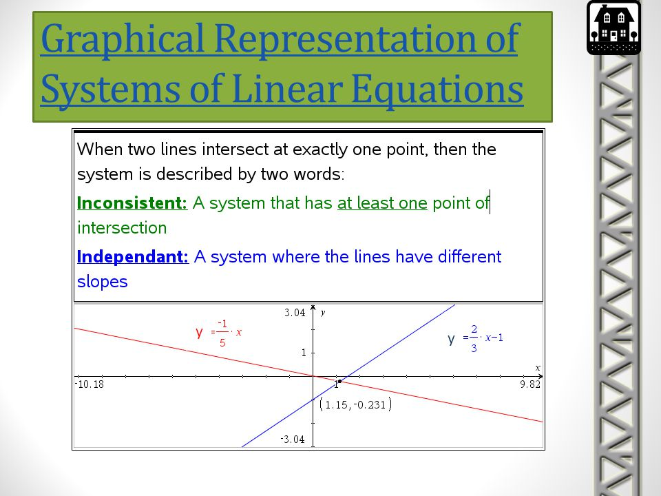 Graphical Representation of Systems of Linear Equations