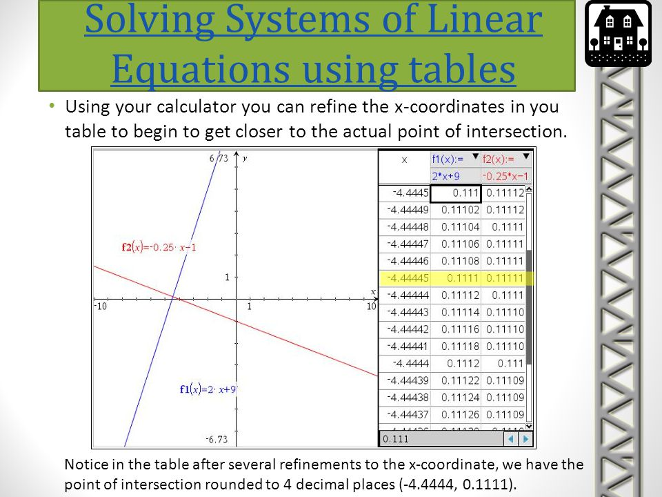 Solving Systems of Linear Equations using tables