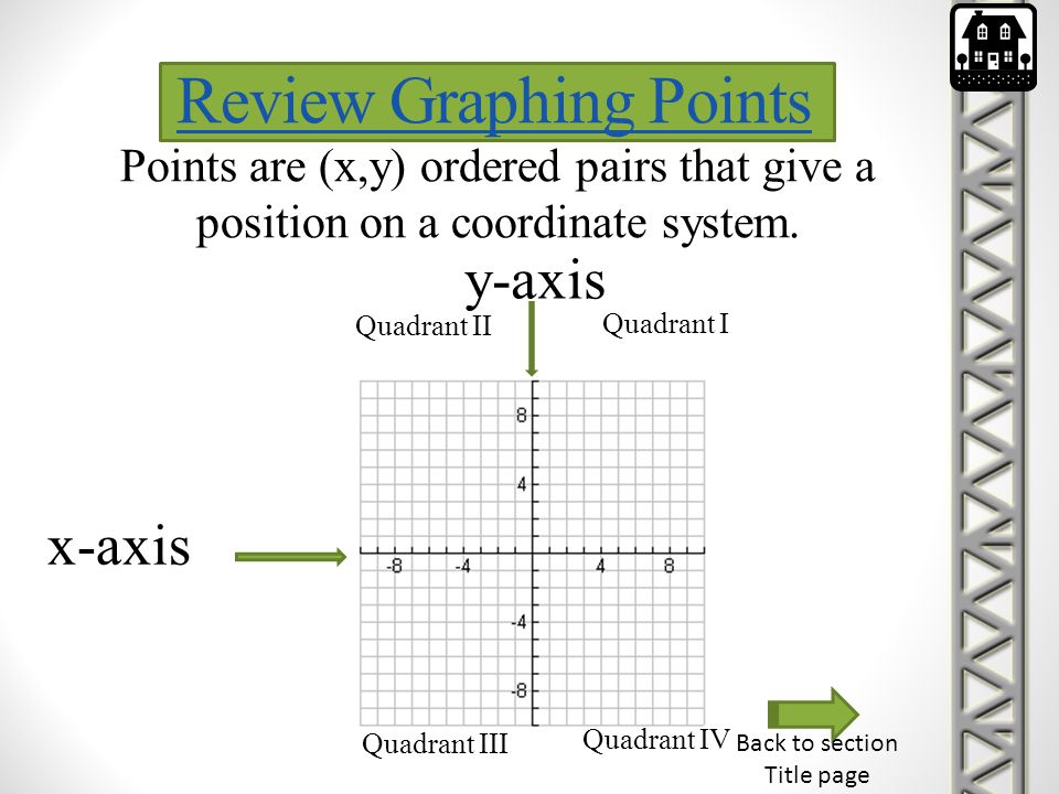 Review Graphing Points