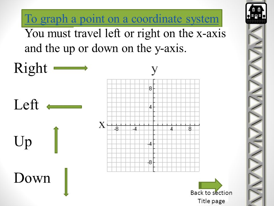To graph a point on a coordinate system You must travel left or right on the x-axis and the up or down on the y-axis.