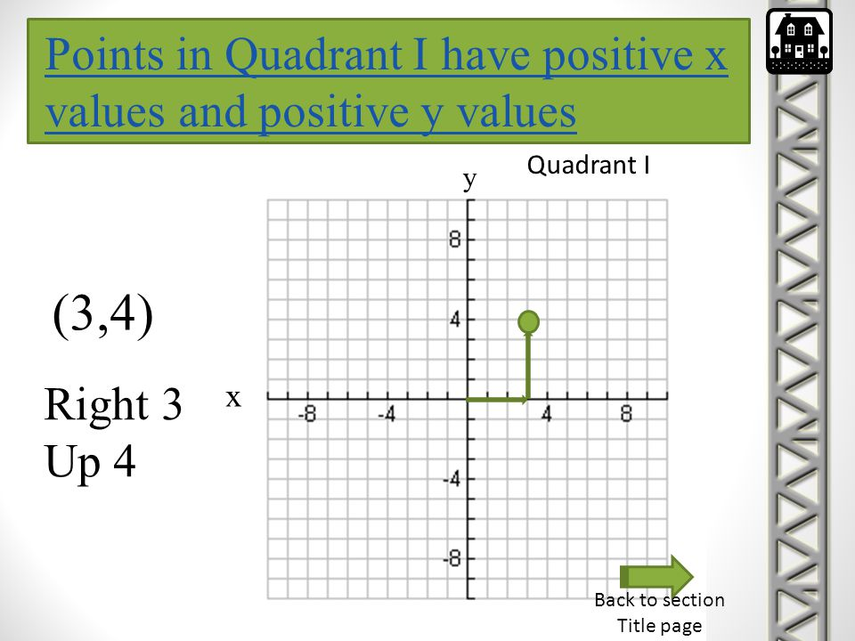 Points in Quadrant I have positive x values and positive y values
