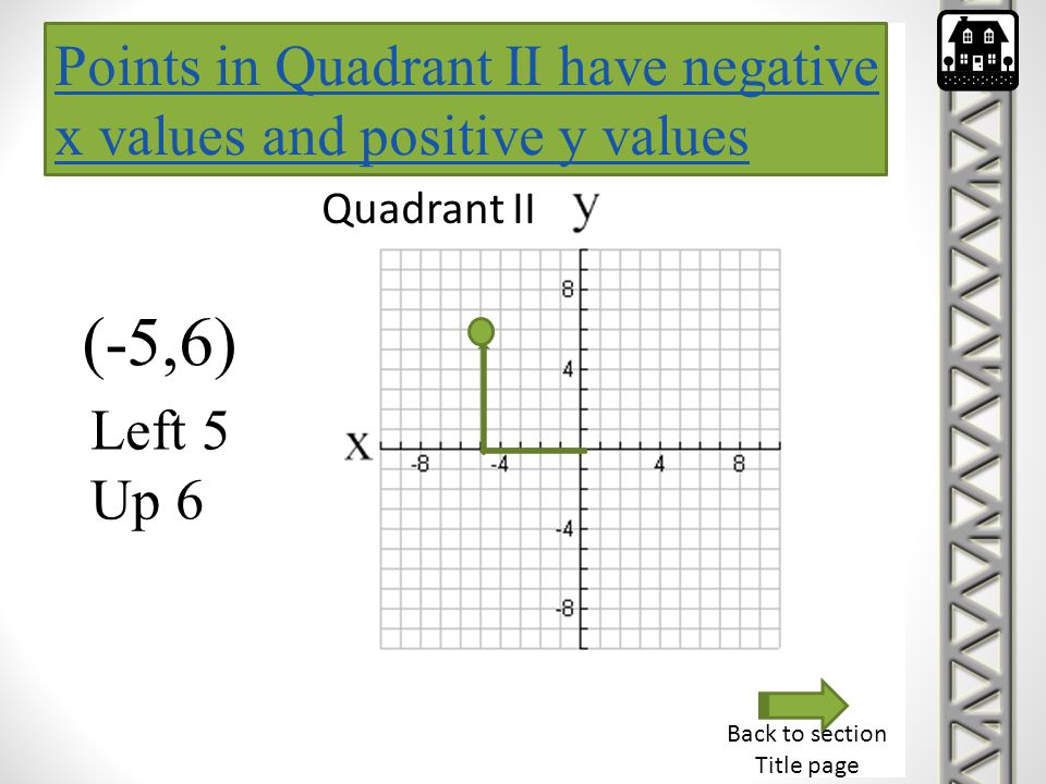 Points in Quadrant II have negative x values and positive y values