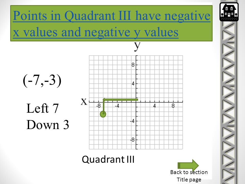 Points in Quadrant III have negative x values and negative y values