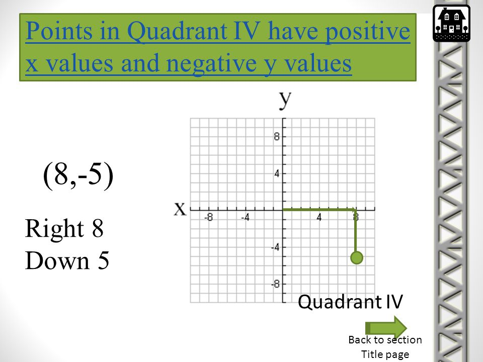 Points in Quadrant IV have positive x values and negative y values