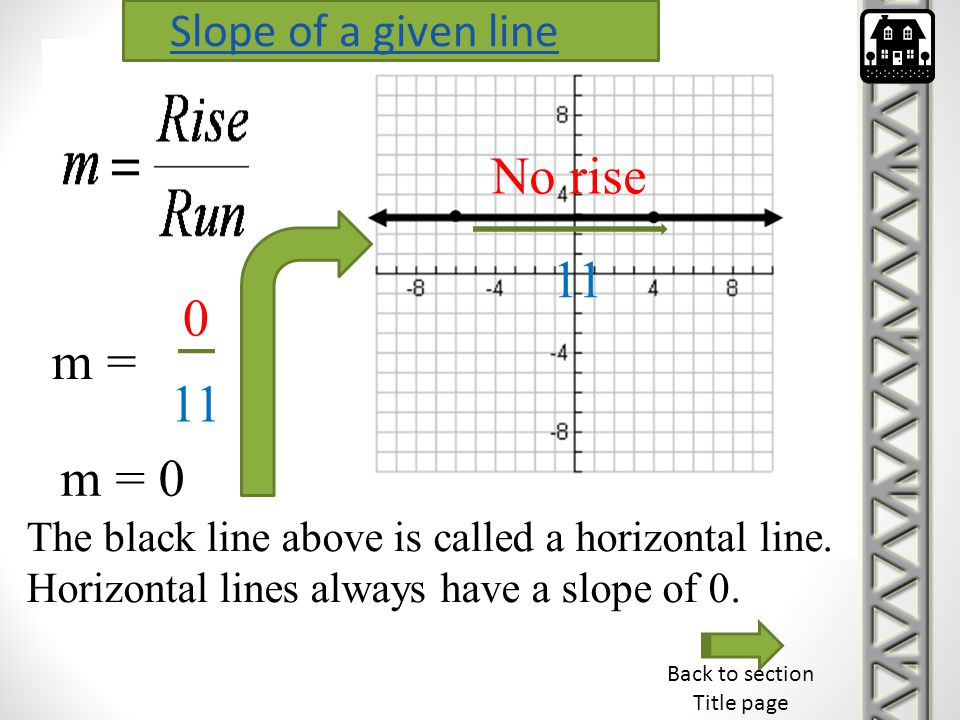 No rise 11 m = 11 m = 0 Slope of a given line