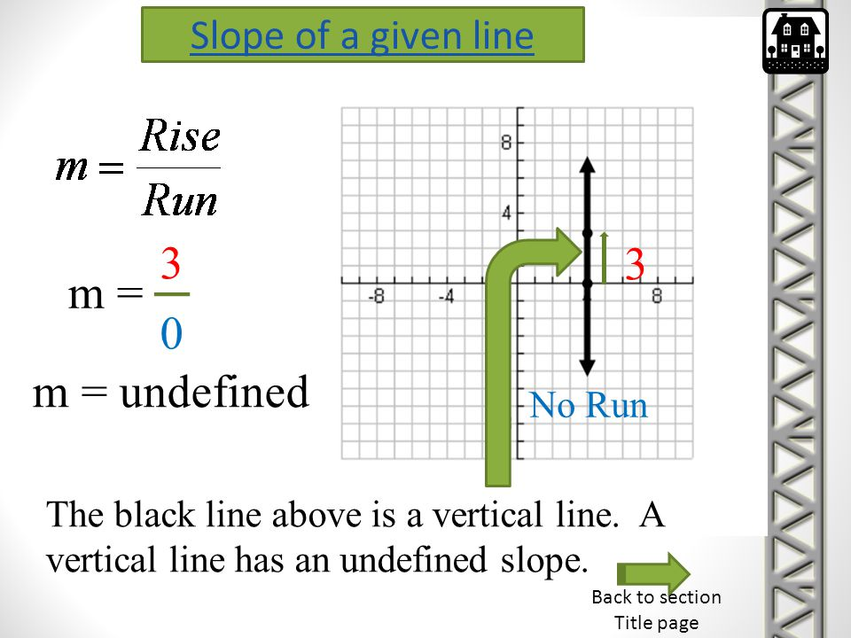 3 3 m = m = undefined Slope of a given line No Run