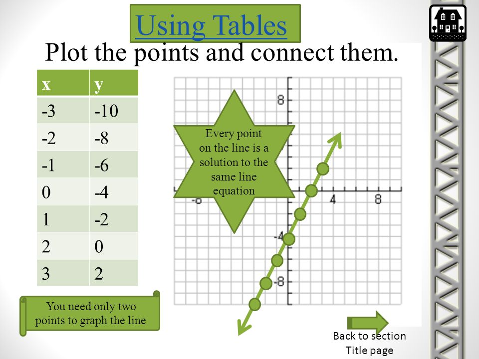 Using Tables Plot the points and connect them. x y -3 -10 -2 -8 -1 -6
