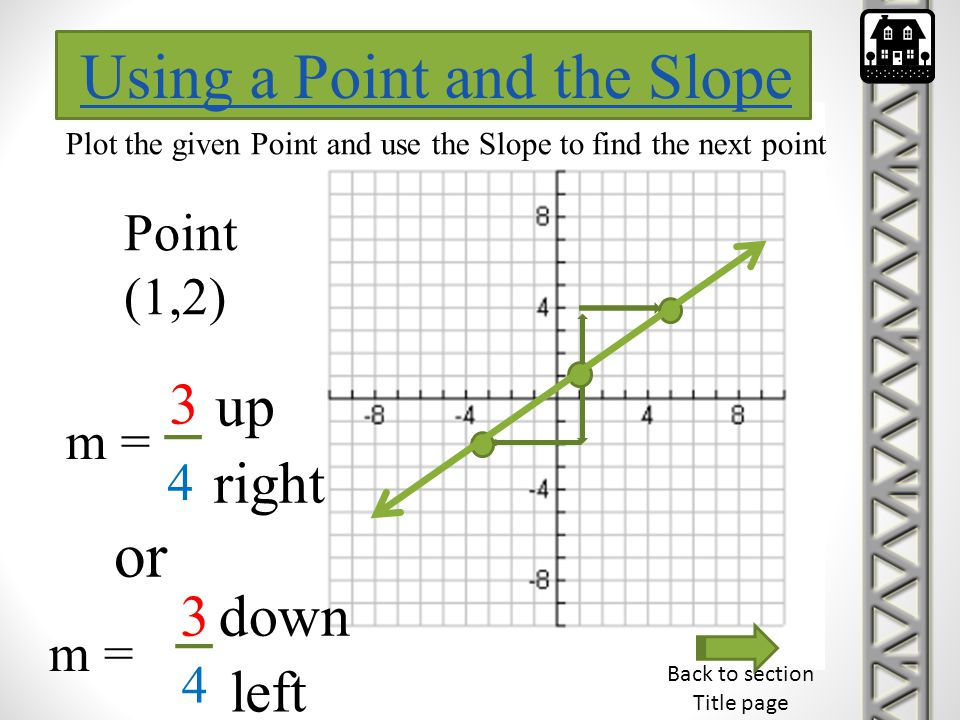 Using a Point and the Slope