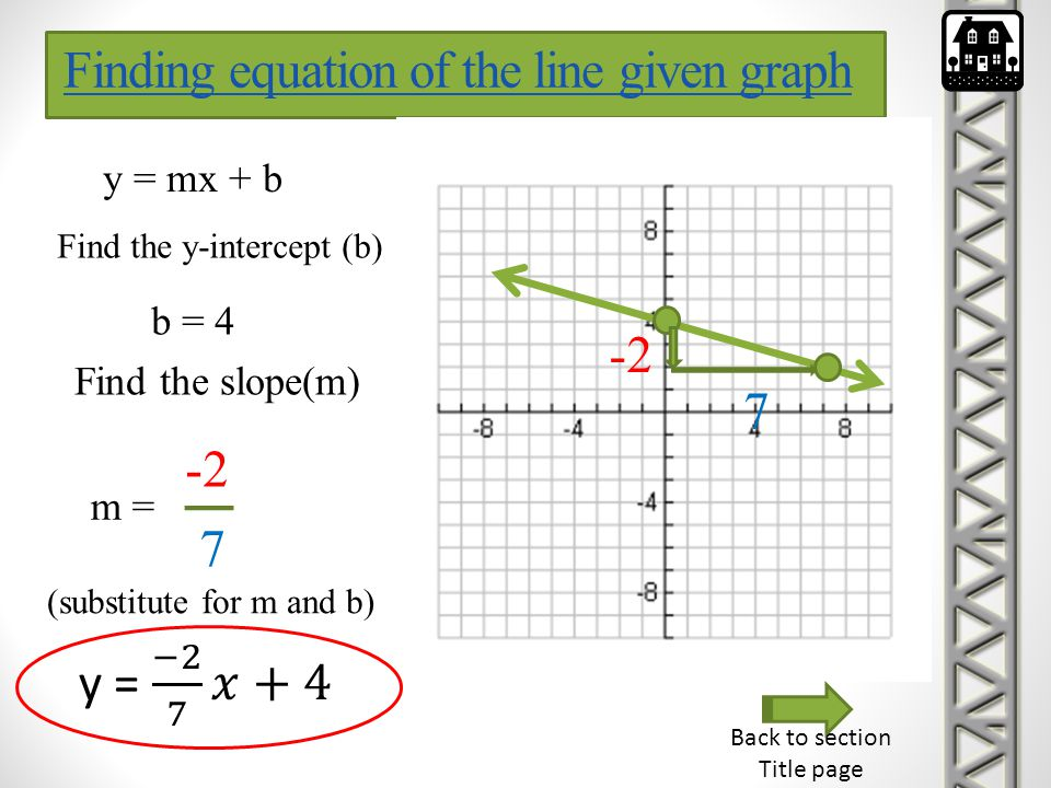 Finding equation of the line given graph
