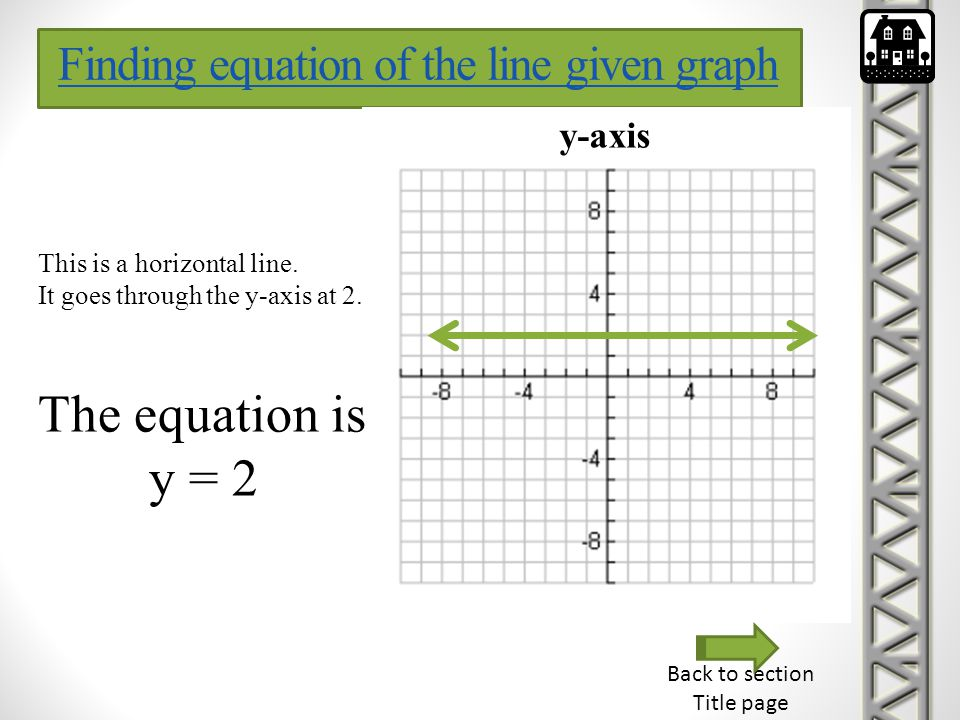 The equation is y = 2 Finding equation of the line given graph y-axis
