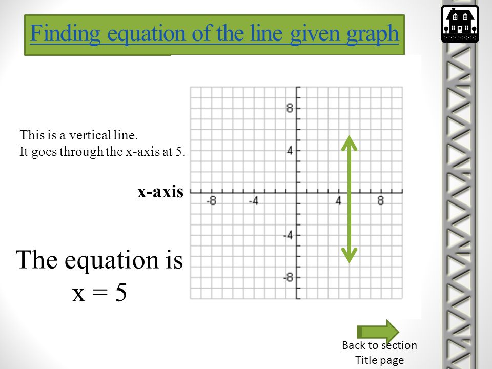 The equation is x = 5 Finding equation of the line given graph x-axis