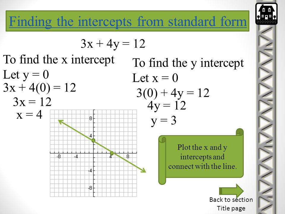 Plot the x and y intercepts and connect with the line.