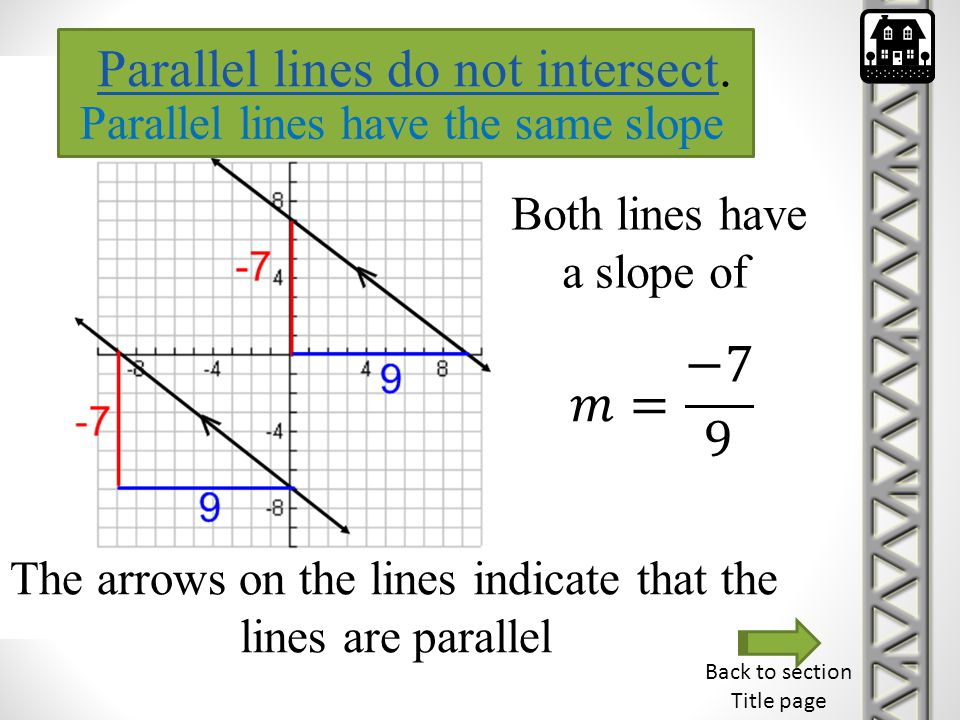 Parallel lines do not intersect.
