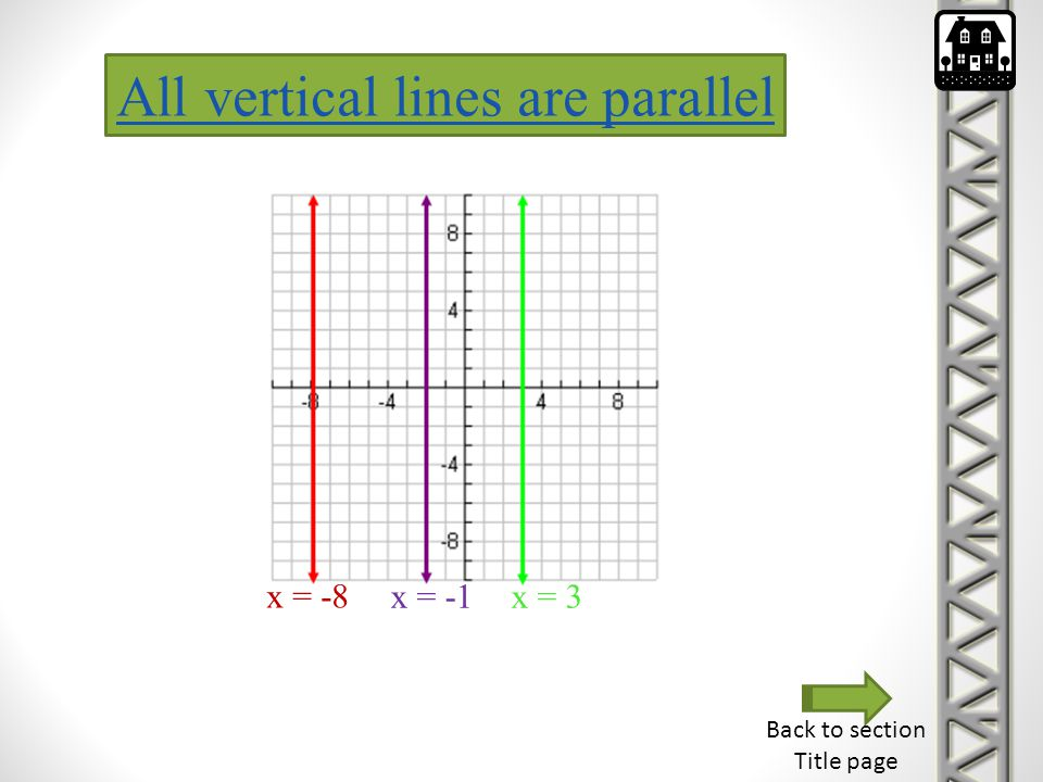 All vertical lines are parallel