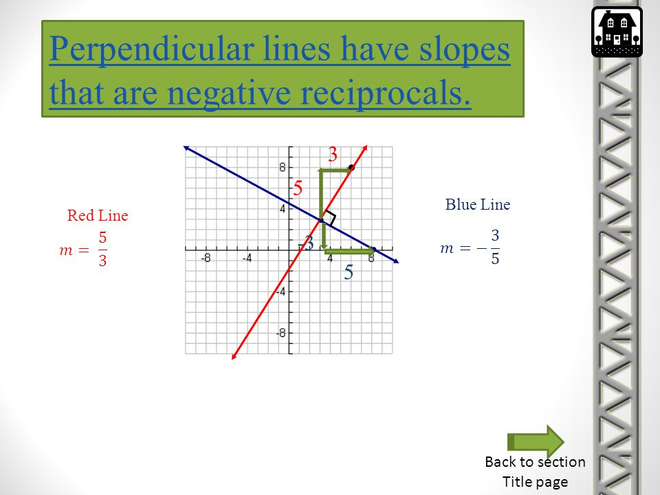 Perpendicular lines have slopes that are negative reciprocals.