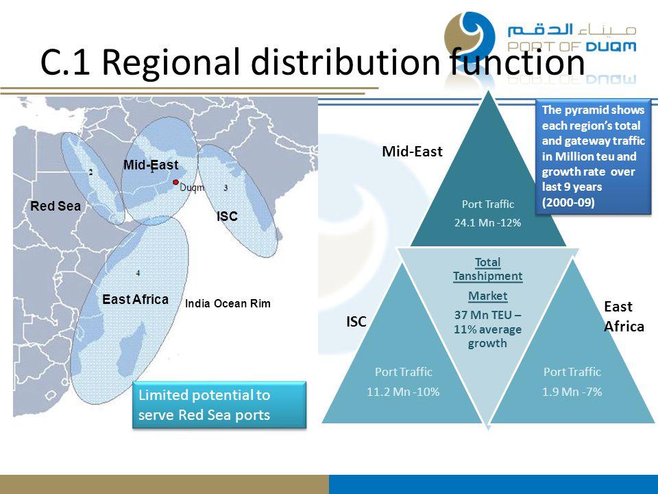 C.1 Regional distribution function
