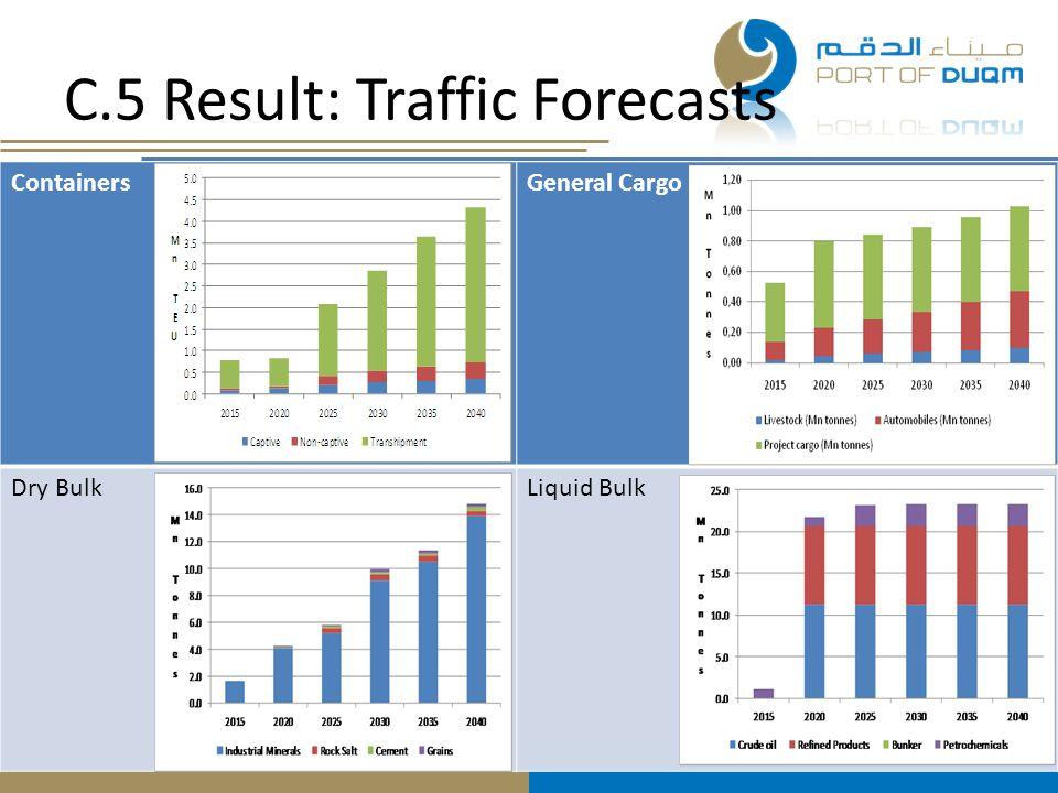 C.5 Result: Traffic Forecasts