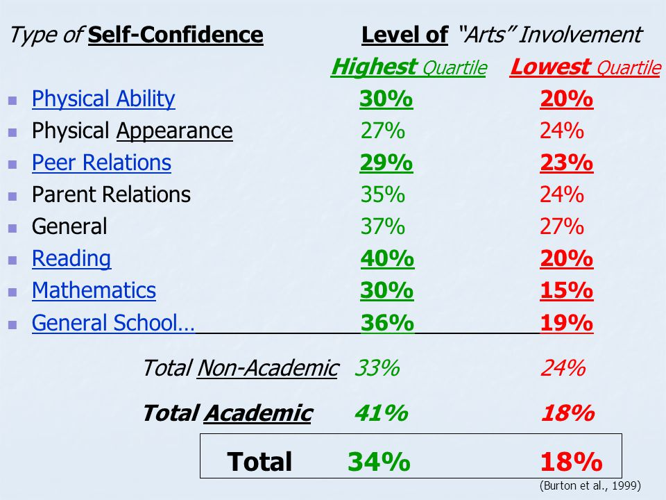 Type of Self-Confidence Level of Arts Involvement