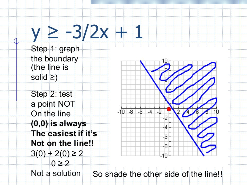 y ≥ -3/2x + 1 Step 1: graph the boundary (the line is solid ≥)