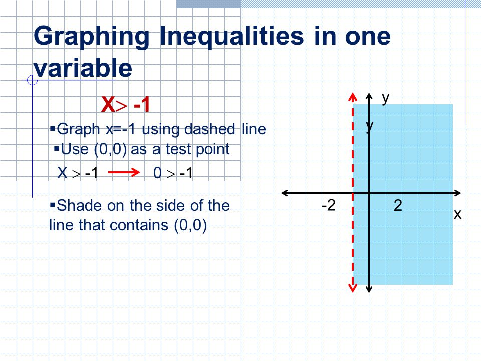 Graphing Inequalities in one variable
