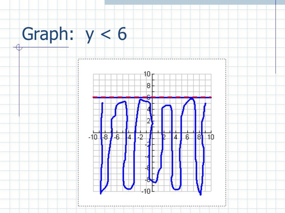 Graph: y < 6