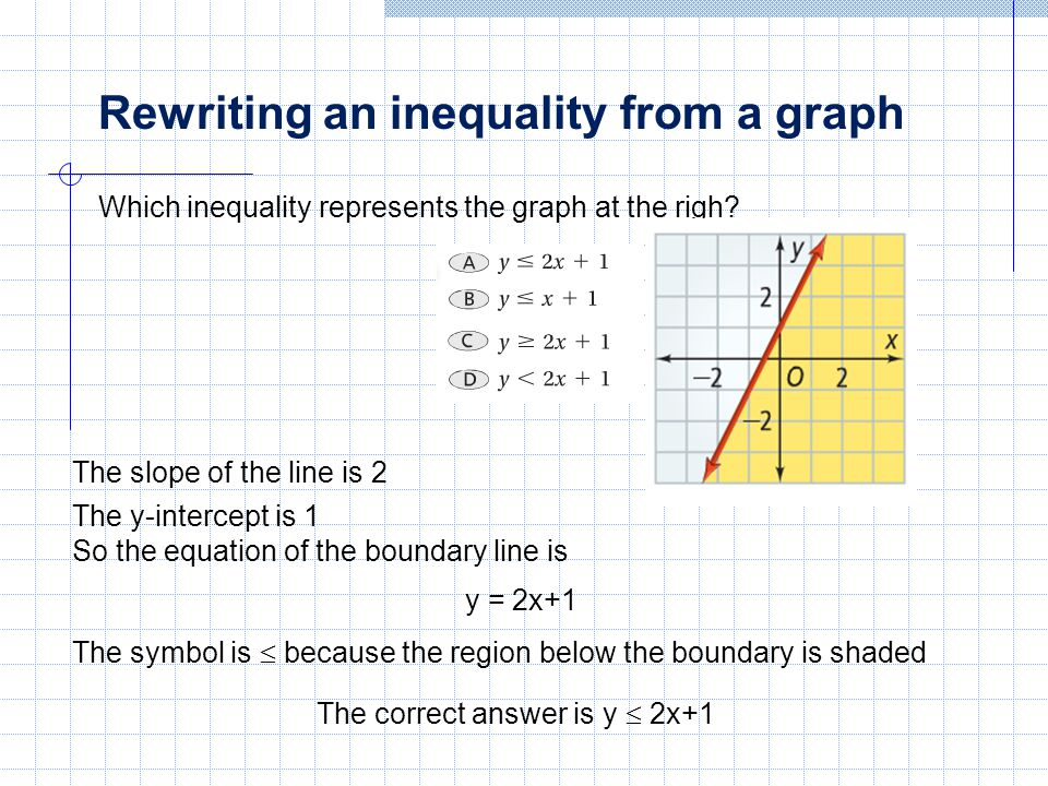 Which of the inequalities describes the graph below?