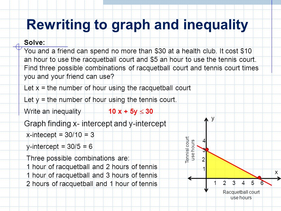 Linear inequalities in two variables ppt download for Average cost racquetball court