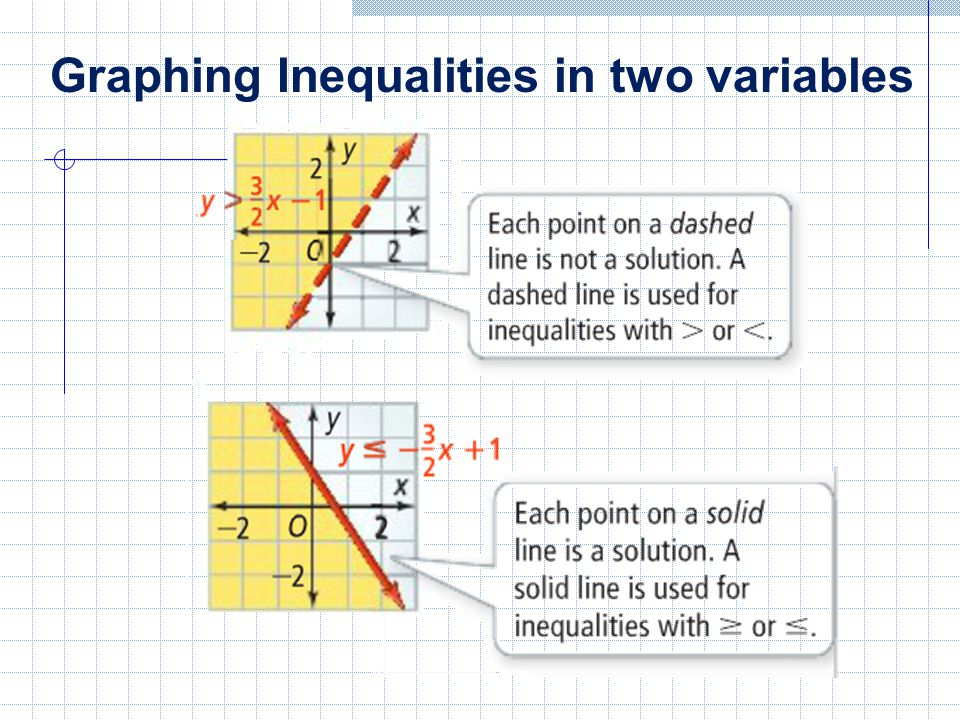 Graphing Inequalities in two variables