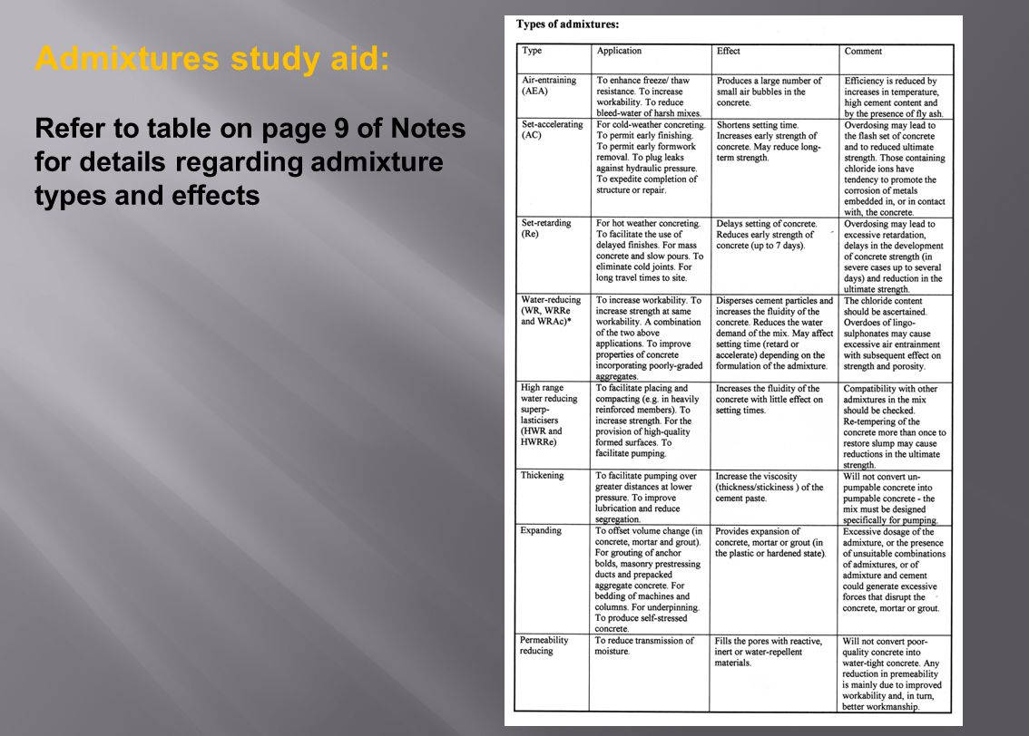 Admixtures study aid: Refer to table on page 9 of Notes