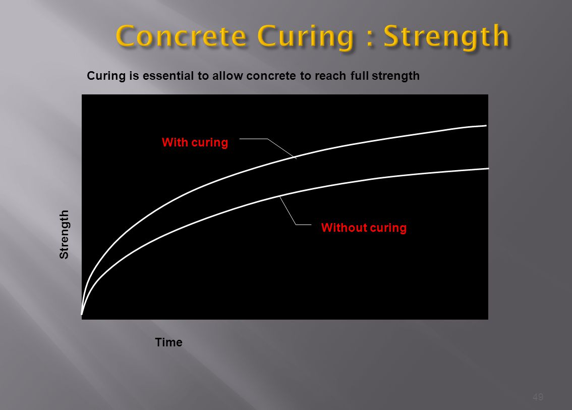 Concrete Curing : Strength