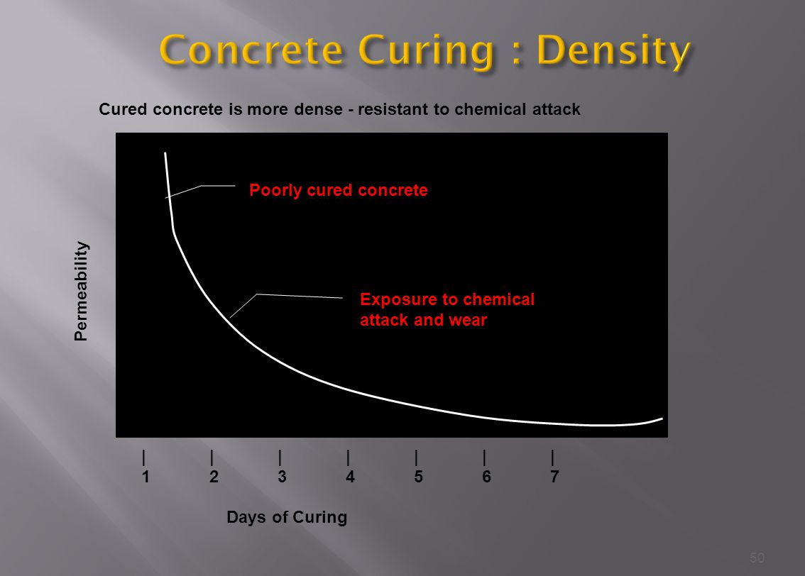 Concrete Curing : Density